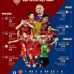 Infographic: Hành trình vào chung kết AFF Cup 2018 của ĐTVN
